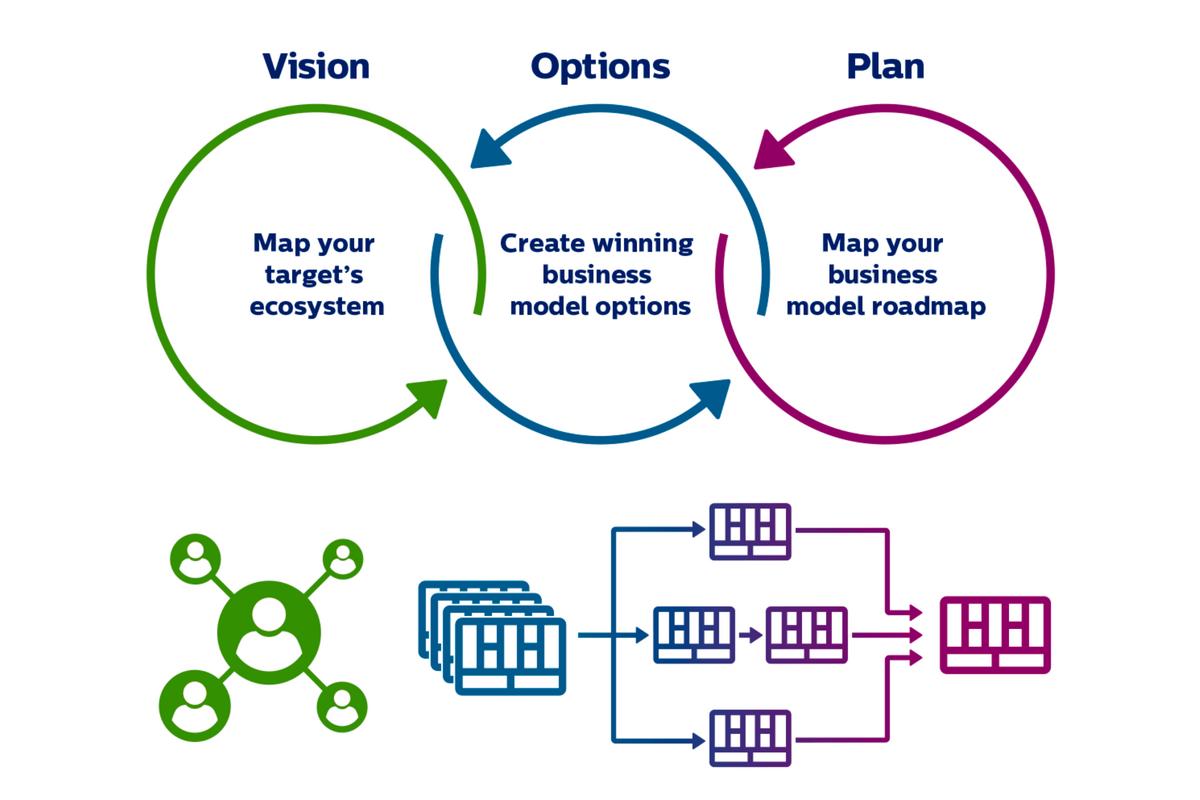 xây dựng mô hình doanh nghiệp số của bạn
