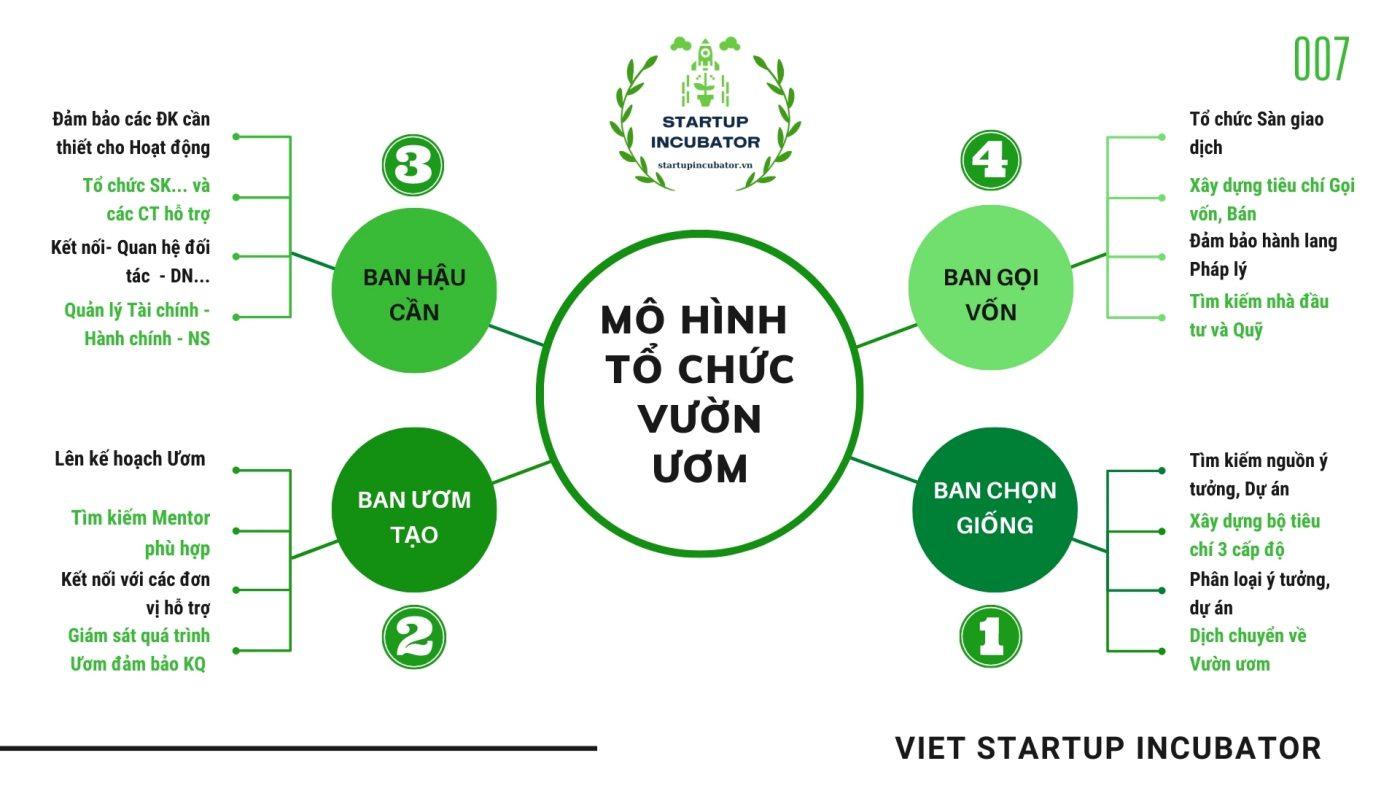 Mô hình Vườn ươm Khởi Nghiệp Việt