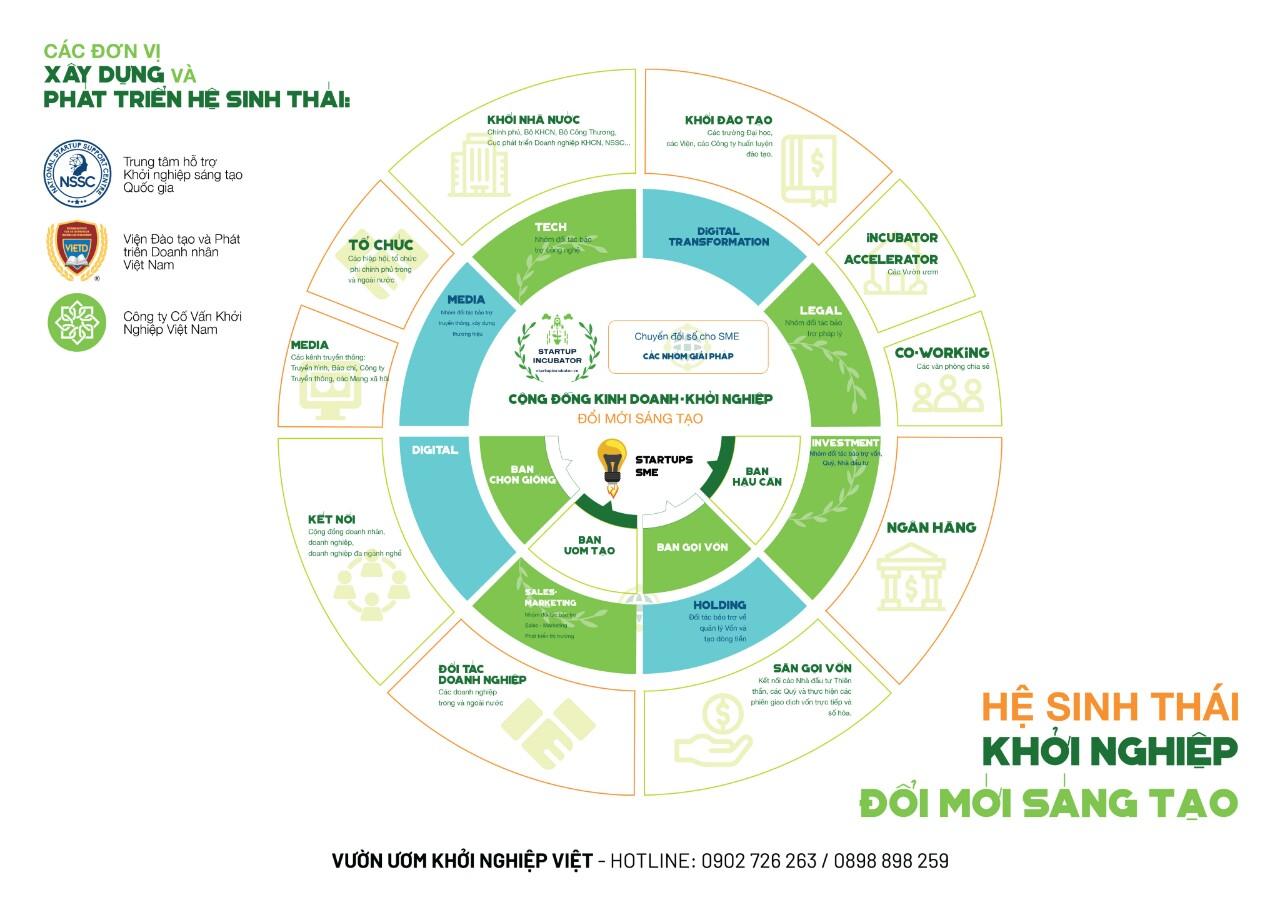 Hệ sinh thái khởi nghiệp đổi mới sáng tạo Việt - Covankhoinghiep.vn