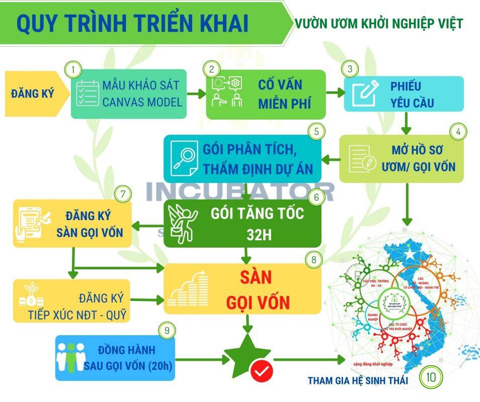 Quy trình Tăng tốc - Gọi vốn đầu tư Vườn Ươm Khởi Nghiệp Việt - Covankhoinghiep.vn