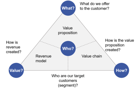 mô hình kinh doanh kỹ thuật số