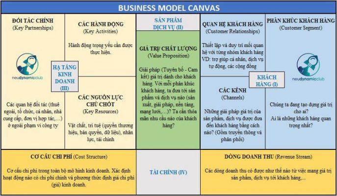 khung mô hình kinh doanh BMC - cố vấn khởi nghiệp - oraido mentor
