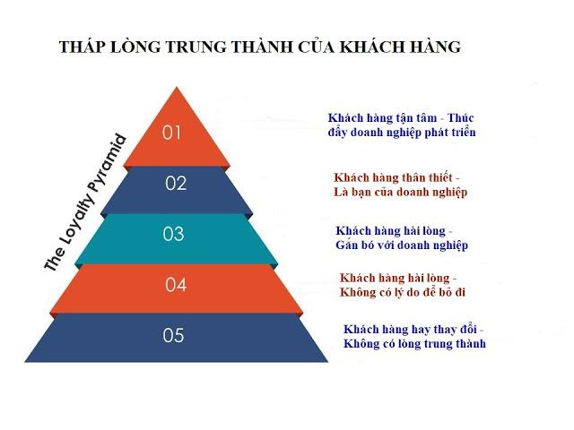 Tháp lòng trung thành của khách hàng - Covankhoinghiep.vn