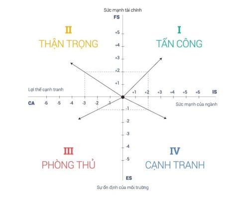 Ma trận SPACE - Ứng dụng trong việc xây dựng Chiến lược Kinh doanh - Covankhoinghiep.vn