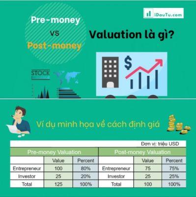 Pre Money vs Post Money khác nhau như thế nào - Covankhoinghiep